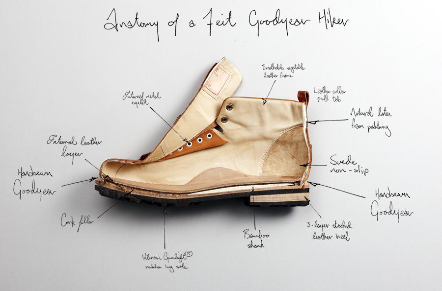 Anatomy Of A Shoe Feit Shoemakers Silvia Casali